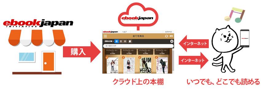 eBookJapanの「本棚」