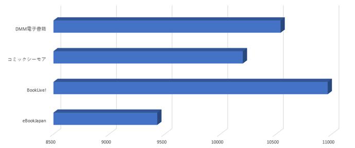 eBookJapan、BookLive!、コミックシーモア、DMM電子書籍のTLコミック作品数の比較結果