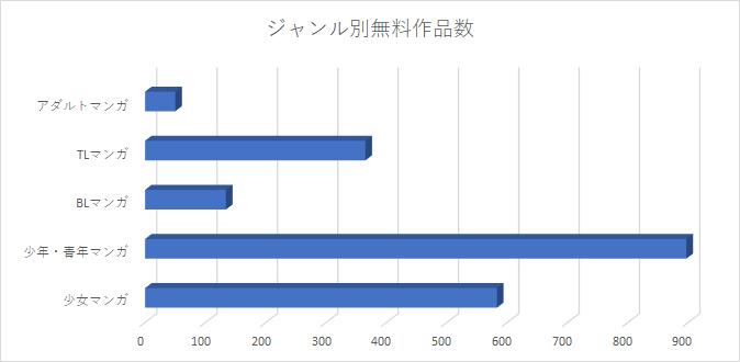 無料本の数 グラフ