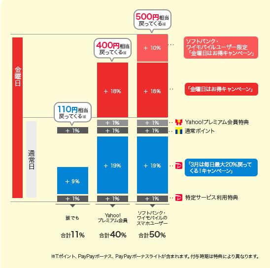 ebookjapan×PayPayの最大50%戻ってくるキャンペーン