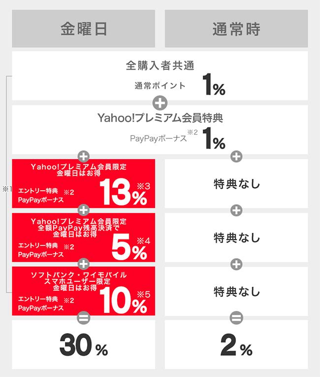 ソフトバンク・ワイモバイルユーザーは最大30%相当還元