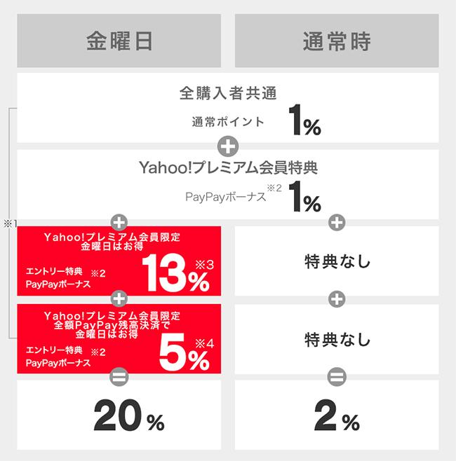 Yahoo!プレミアム会員は最大20%相当還元