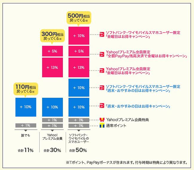 ソフトバンク・ワイモバイルユーザーなら最大50%還元